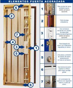 puertas-acorazadas- cerrajería castellon
